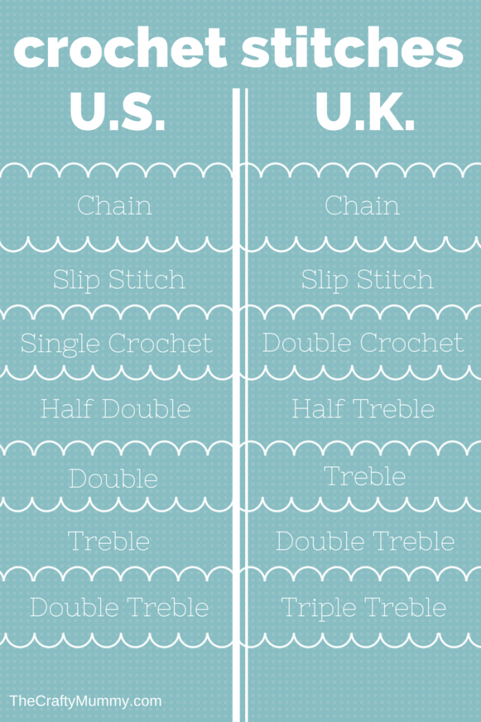 Crochet Stitches Chart : Crochet Stitches Chart US & UK
