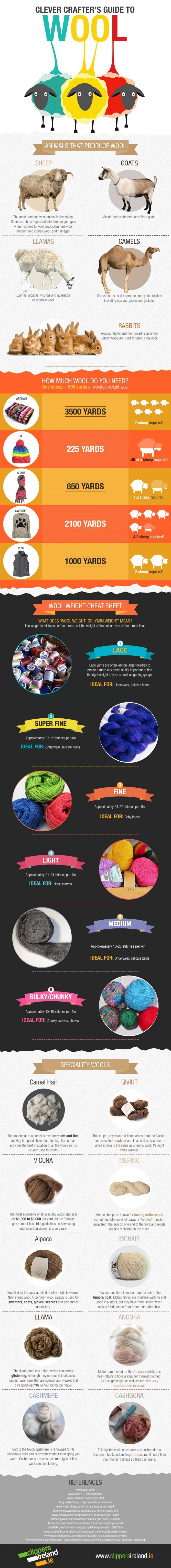 clever-crafters-guide-to-wool-Clippers-Ireland-Infographic